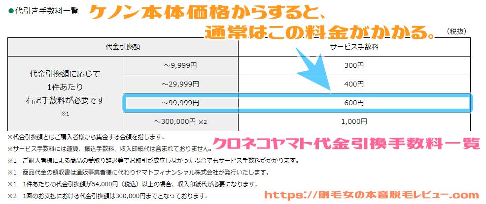 ヤマト 代引き手数料 料金一覧表